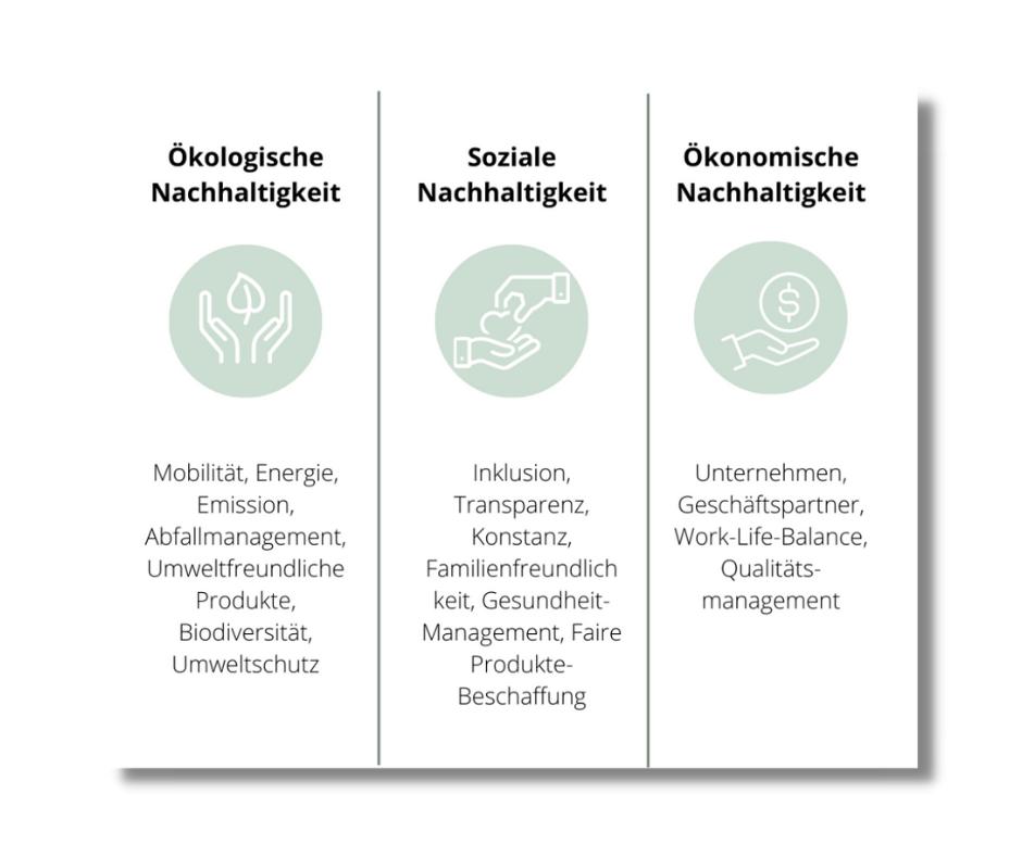 3 Säulen Modell Nachhaltigkeit